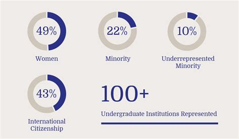 Durham Mba Class Profile by Class Profile Foundations Of Business Duke S