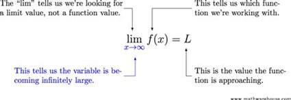 Calculus Infinity Limits At Infinity Concept How To Solve With Exles