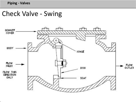 swing check valve orientation process plant design fundementals