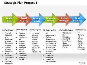 it strategic plan template powerpoint strategic plan process 1 powerpoint presentation slide