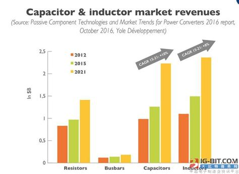 power inductor market news futuristic technic electronics