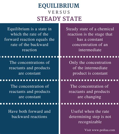 fluctuations around equilibrium and steady states in difference between equilibrium and steady state