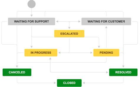 jira helpdesk workflow service requests for jira service desk atlassian marketplace