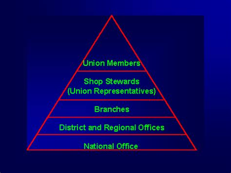 Objectives Of Trade Union Mba by Revision Guru