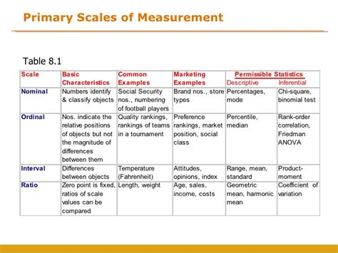 an absolute point scale for the measurement of intelligence classic reprint books scale statistics