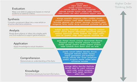blooms taxonomy  definition  teachers