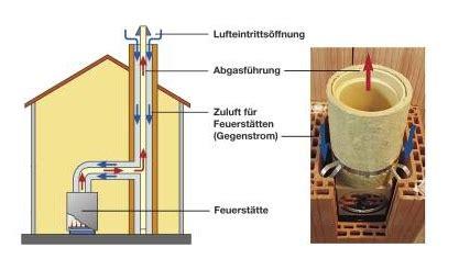 Heizen Ohne Kaminanschluss by Kachelofen Kamin Schornstein Dimensionierung Und Planung