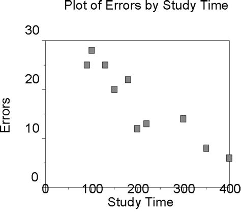 exle of negative correlation pearson product moment correlation coefficient