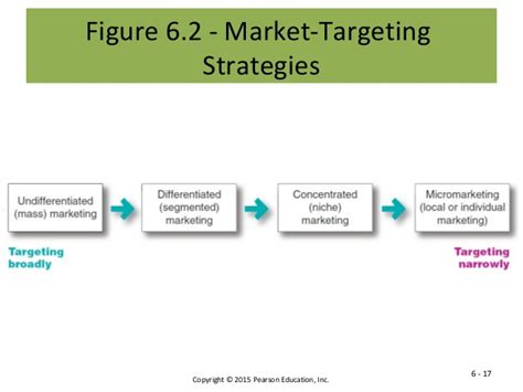 Marketing Plan Positioning Yatget Mba by Chp 7 Customer Driven Marketing Strategy Creating Value