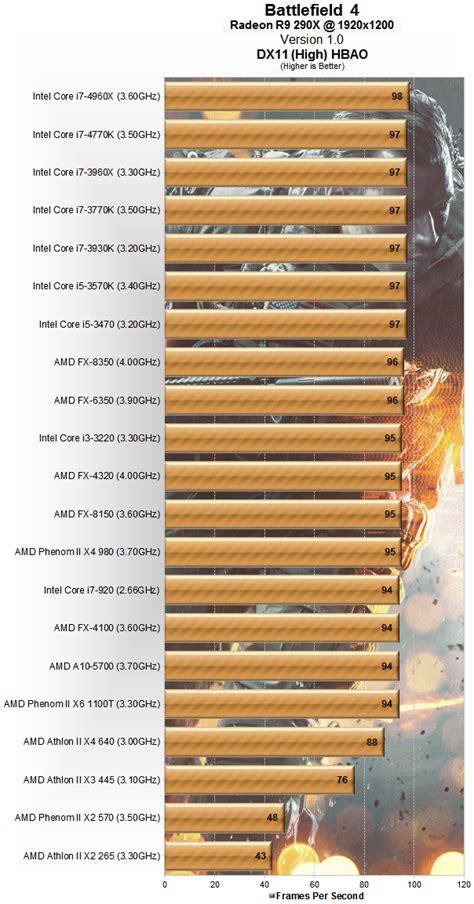 bench cpu battlefield 4 benchmarked graphics cpu performance gt benchmarks cpu performance