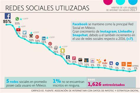 50 de las redes sociales m 225 s utilizadas del mundo 7 claves sobre el comportamiento online de m 233 xico 2017