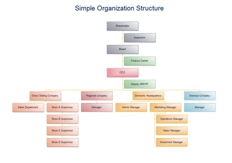 simple org chart template simple organization structure templates and exles
