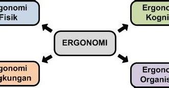 Ergonomi Dasar Dasar Studi Waktu Dan Gerakan Untuk Analisis Dan Perba pengelompokan disiplin keilmuan ergonomi tulisan k3lh