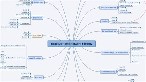 good topic for research paper mind map improve home network security jasonamorrow