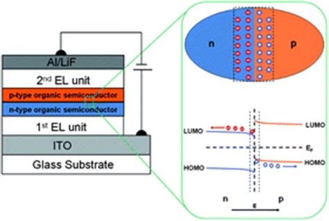 organic light emitting diodes units two feature articles on organic light emitting diodes