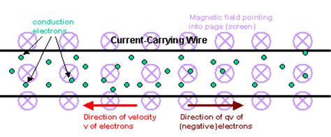 do resistors electrons magnetoresistance and magnetoresistance