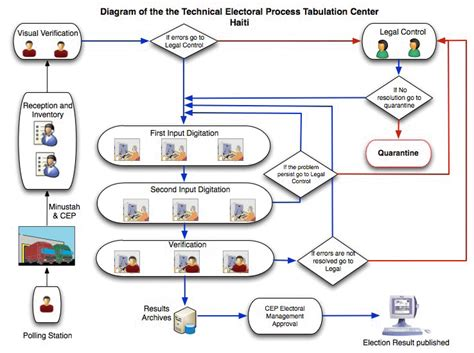 electoral college process flowchart electoral process presidential thinglink