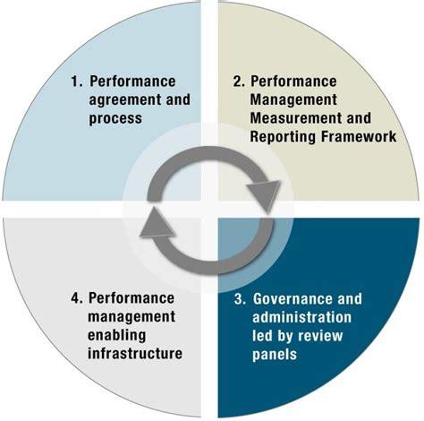 performance management process template 17 best images about hr performance management on