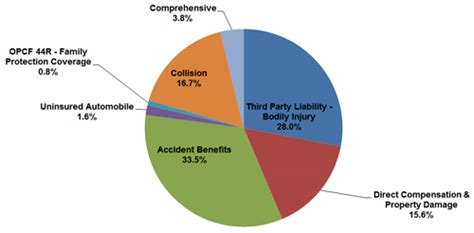 boat us insurance cost auto insurance rates for the second quarter of 2015