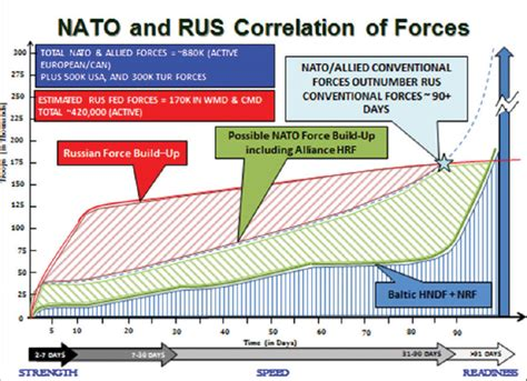 Nato Essay by Nato S Land Forces Strength And Speed Matter Gt Prism National Defense Gt News