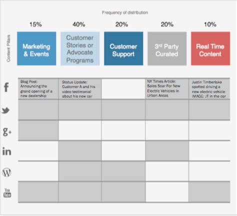Content Marketing Strategy Template upgrade your content strategy 3 brand builders