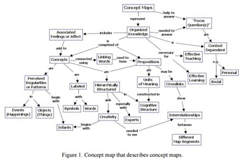 intelligence concept map what is intelligence what is concept map in artificial intelligence quora