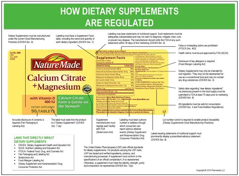 supplement vs suppliment how supplements are regulated