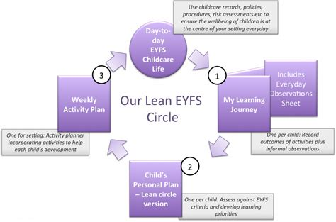 how much do you pay for childcare circle of moms introducing our new lean paperwork eyfs circle