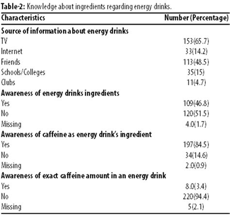 energy drink questionnaire energy drinks consumption practices among students
