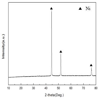 xrd pattern of nickel figure 3 x ray diffraction xrd pattern of synthesized