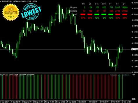 best forex indicator buyers vs sellers best forex indicator for mt4