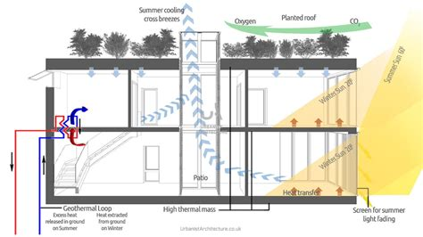 zero carbon house design how to design eco houses passivhaus and zero carbon houses