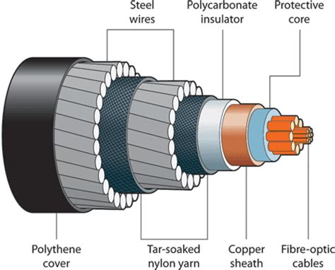 cable cross section uk technical illustrator technical illustration