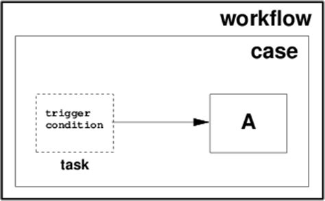 mq workflow notation langage websphere mq workflow best free