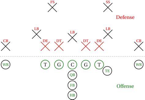 football x and o template lineman gridiron football