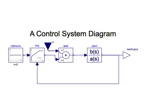 how to draw a block diagram how to draw systems block diagrams