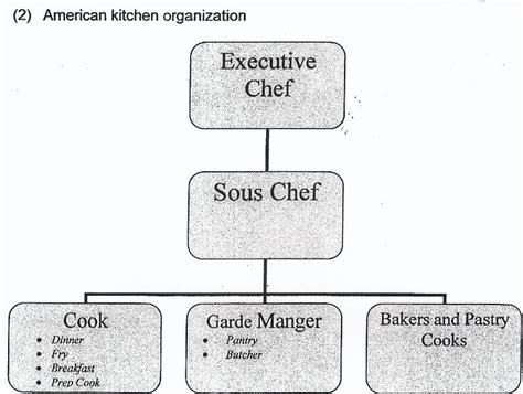 What Is The Kitchen Brigade by C H O W The Kitchen Brigade And History Of Food In 5 Bullets