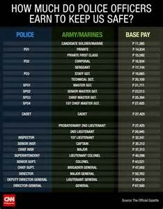 how much do officers earn to keep us safe cnn