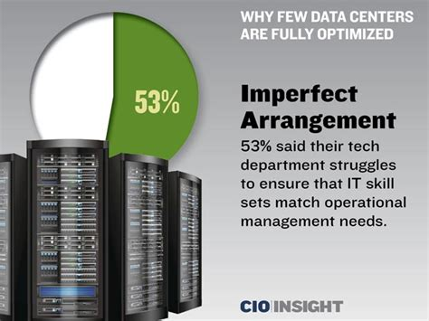 An Imperfect Arrangement why few data centers are fully optimized
