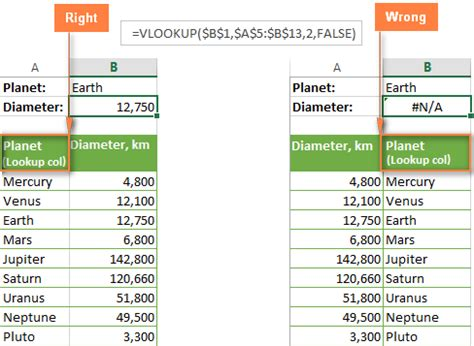 Vlookup Table Array by Excel Vlookup Not Working Fixing N A Name Value Errors