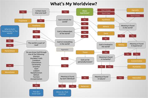 worldviews in collision the reasons for one s journey from skepticism to books world view a graph thinking out loud