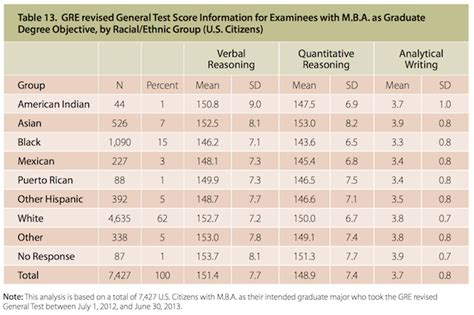 Average Gre Scores By Program Ranking Mba by Gre Fails To Sway Many Away From Gmat