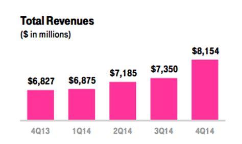 t mobile revenue surges 19 as wireless underdog swings
