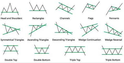 reversal pattern adalah pola grafik chart pattern analisa forex yang sangat simple