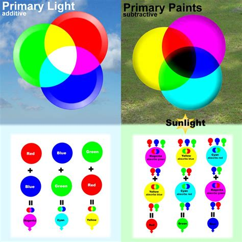 Colors Of Light by Primary Color Light Paint By Primechild On Deviantart