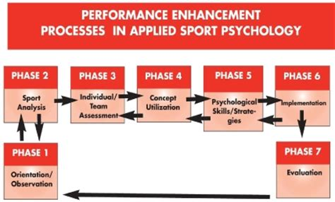 sports psychology for athletes think like a chion and like a warrior books psychological problems solutions for athletes