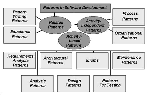 classification pattern writing patterns in software development an empirical study