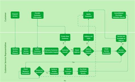 process improvement flowchart engine diagram engine free engine image for user