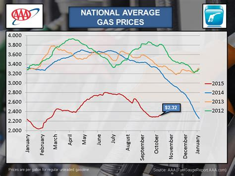 average gas price aaa reports another week of increased gas prices