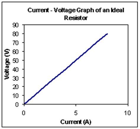 Resistor 8 2k Ohm 1 2watt do resistors obey ohm s 28 images chapter 18 electric
